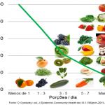 Viver mais com Verduras e Frutas